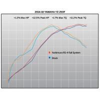 Ligne complète YOSHIMURA RS4 Signature Series inox silencieux alu/casquette carbone Yamaha YZ250F