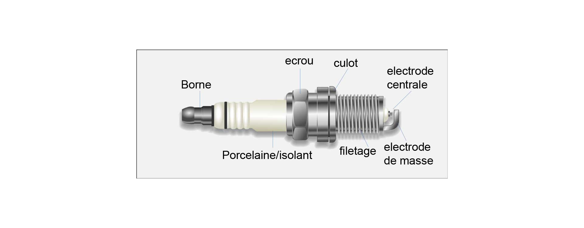 Tutoriel 4 - À quelle fréquence dois-je remplacer les bougies d'allumage de ma moto?